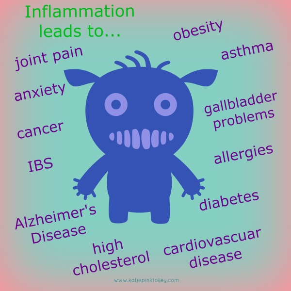 inflammation leads to